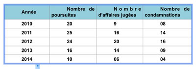 "Table of data collected by the advocacy group Camfaids  shows a drop in prosecutions (""poursuites"") and convictions (""condamnations"") of LGBTI people in Yaoundé, Cameroon, in 2013 and again in 2014. (Chart courtesy of Camfaids)"