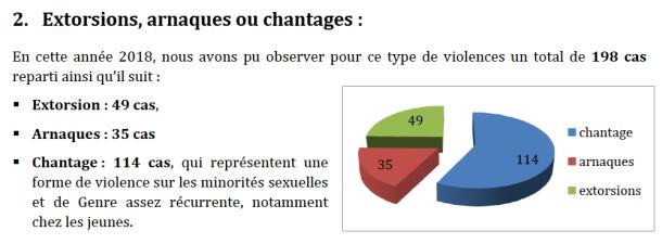Diagramme circulaire dans le rapport « Ignorance » .
